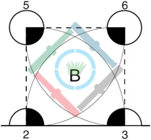 Egyenletes csapadékkijuttatás - B terület