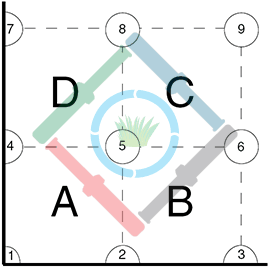 Egyenletes csapadékkijuttatás - a terület felosztása