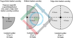 Öntözőrendszer csapadékkijuttatási ráta - egyenetlen csapadékkijuttatási rátával rendelkező szórófejek