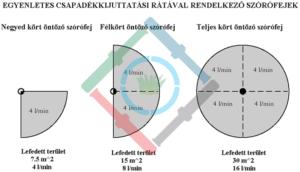 Öntözőrendszer csapadékkijuttatási ráta - egyenletes csapadékkijuttatási rátával rendelkező szórófejek