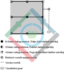 Öntözőrendszer csapadékkijuttatási ráta - egyenletes csapadékkijuttatási rátával rendelkező zóna