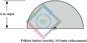 Öntözőrendszer csapadékkijuttatási ráta - félkört öntöző szórófej