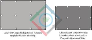 Öntözőrendszer csapadékkijuttatási ráta - a szórófejek kötési távolsága