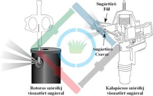 Öntözőrendszer csapadékkijuttatási ráta - öntözési sugár csökkentése rotoros szórófejen