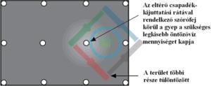 Öntözőrendszer csapadékkijuttatási ráta - száraz folt kialakulása 2