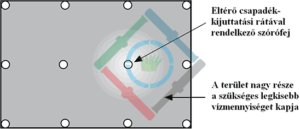 Öntözőrendszer csapadékkijuttatási ráta - száraz folt kialakulása 1