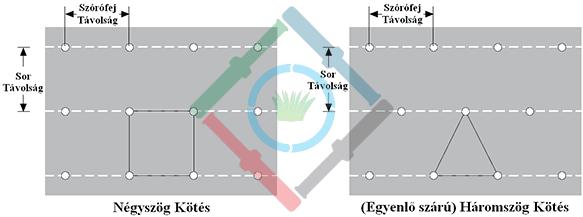 Öntözőrendszer csapadékkijuttatási ráta - szórófej kötés típusok