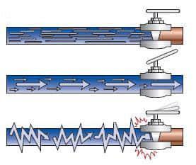Az öntözőrendszer tavaszi beüzemelése - vízkapalács hatás ábra
