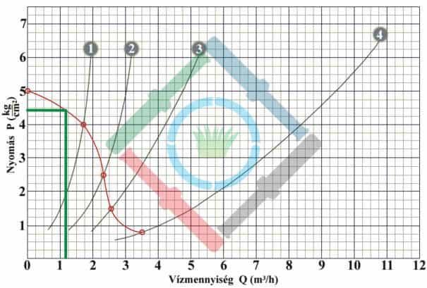 Öntözőrendszer tervezés elmélet - csepegtető vízhozam diagram 2