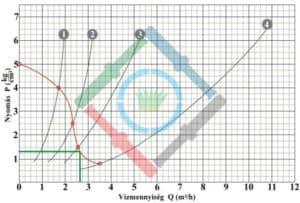 Öntözőrendszer tervezés elmélet - csepegtető vízhozam diagram