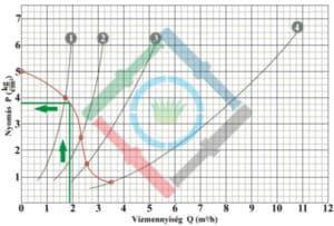 Öntözőrendszer tervezés elmélet - nyomásveszteség és üzemi nyomás