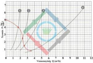 Öntözőrendszer tervezés elmélet - rendelkezésre álló víz 1