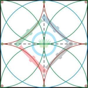 Öntözőrendszer tervezés elmélet - rotoros szórófejek zónákra bontása