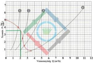 Öntözőrendszer tervezés elmélet - rotoros vízhozam diagram