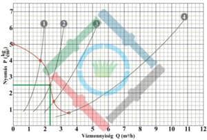 Öntözőrendszer tervezés elmélet - spray vízhozam diagram