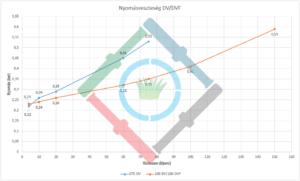 Rain Bird DV mágnesszelep - nyomásveszteség diagram