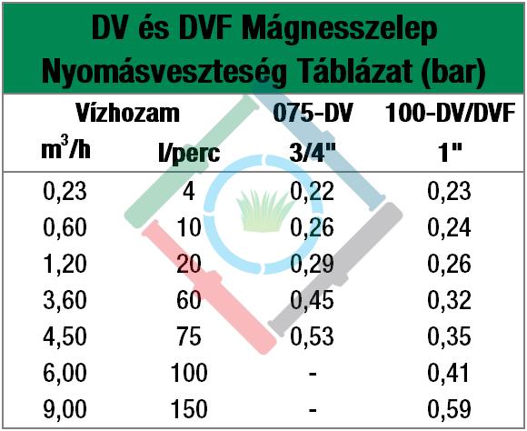 Rain Bird DV mágnesszelep - nyomásveszteség táblázat