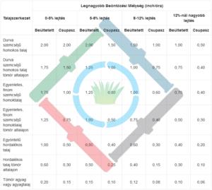 Öntözés ütemezése - talajszerkezet táblázat