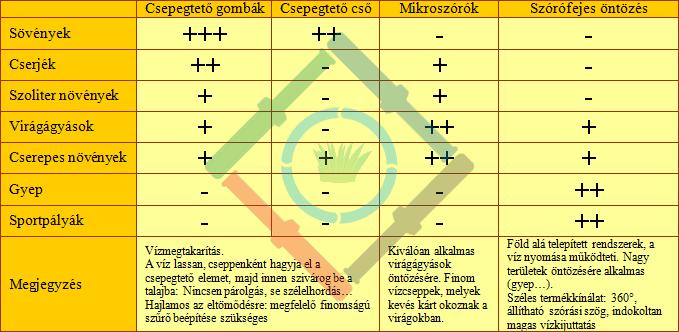 Hatékony öntözőrendszer - csepegtető öntözés táblázat