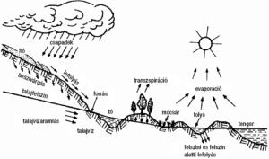 Ötözővíz jellemzői - a víz körforgása