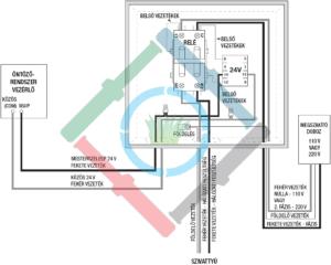 Rain Bird PSR szivattyúindító relé - elektromos bekötés